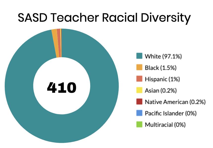 As of 2018 SASD had 399 white teachers, and 11 teachers of color.
